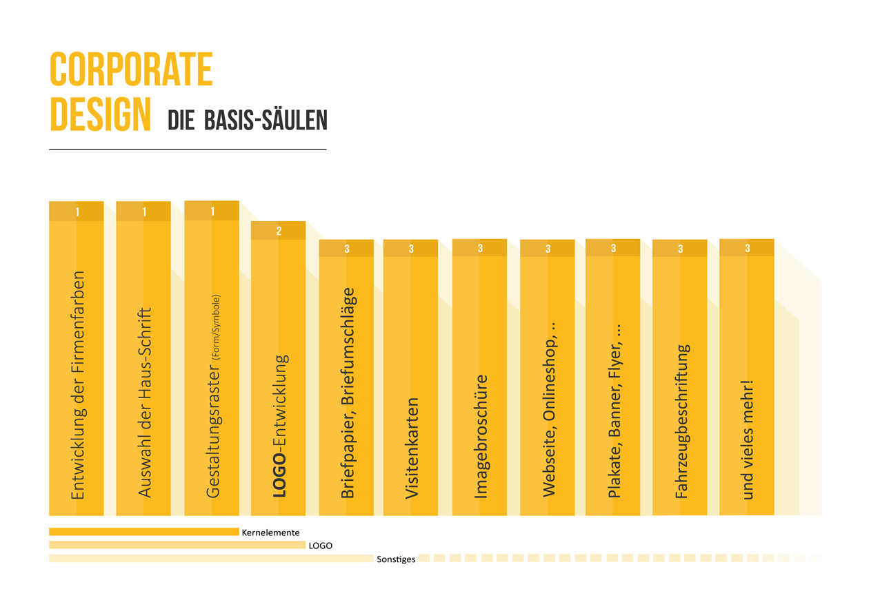 Corporate Design Infografik